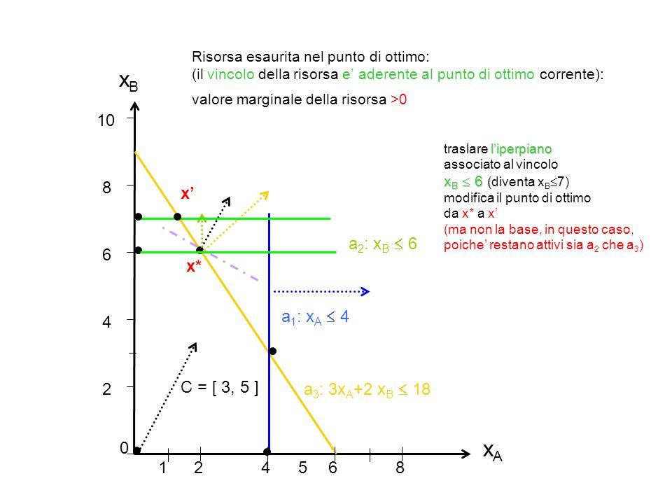 xB xA 10 8 x' a2: xB  6 6 x* a1: xA  4 4 2 C = [ 3, 5 ]
